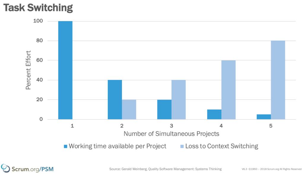 Effekt von Multitasking