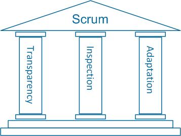 Empirische Prozesskontrolle basiert auf Transparenz, Inspektion und Adaption
