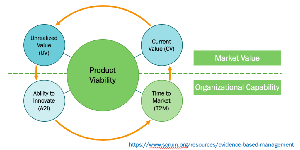 EBM Framework für Agile Leader