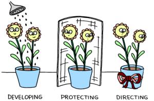 Be a gardener—Aufgabe der Führungskraft in modernen Unternehmen(Quelle: Jurgen Appelo—Management 3.0)