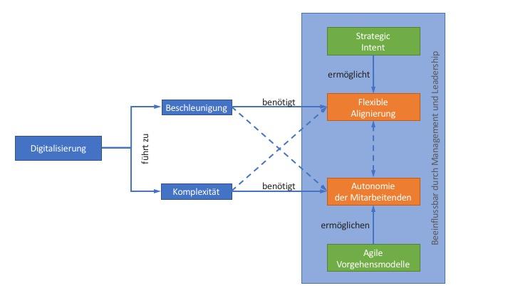Auswirkungen der Digitalisierung auf Autonomie und Alignierung (Quelle: Ari Byland—AUSRICHTUNG DES UNTERNEHMENS UND AUTONOMIE FÜR MITARBEITENDE—EIN WIDERSPRUCH?)
